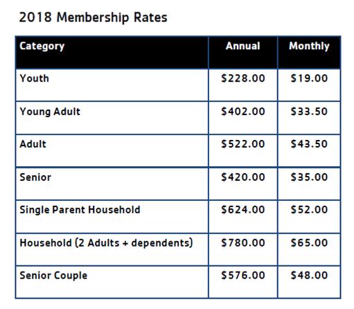 Membership – BLAIR FAMILY YMCA